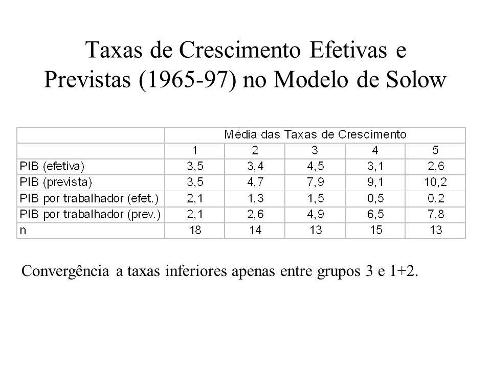 Fonte: elaboração própria a partir de Summers e Heston, Penn World Tables, versão 6. Dados são média de 1950 a 2000