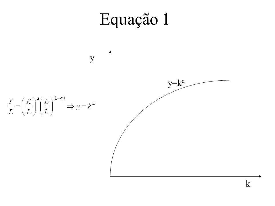 Equação 1 y k y=k a