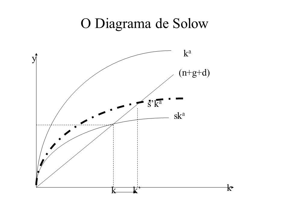 O Diagrama de Solow kaka sk a (n+g+d) k y sk a kk