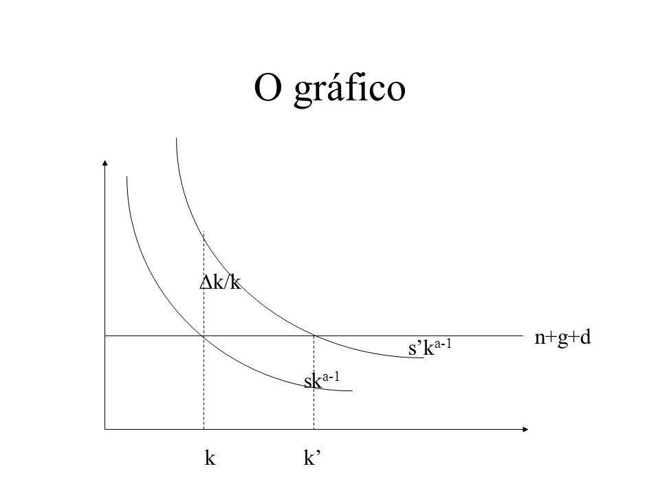 Estabilidade do Equilíbrio O equilíbrio obtido, ou seja, sy=(n+g+d)k, é estável. Supondo que o sistema se encontre fora do equilíbrio ao alterar a pro