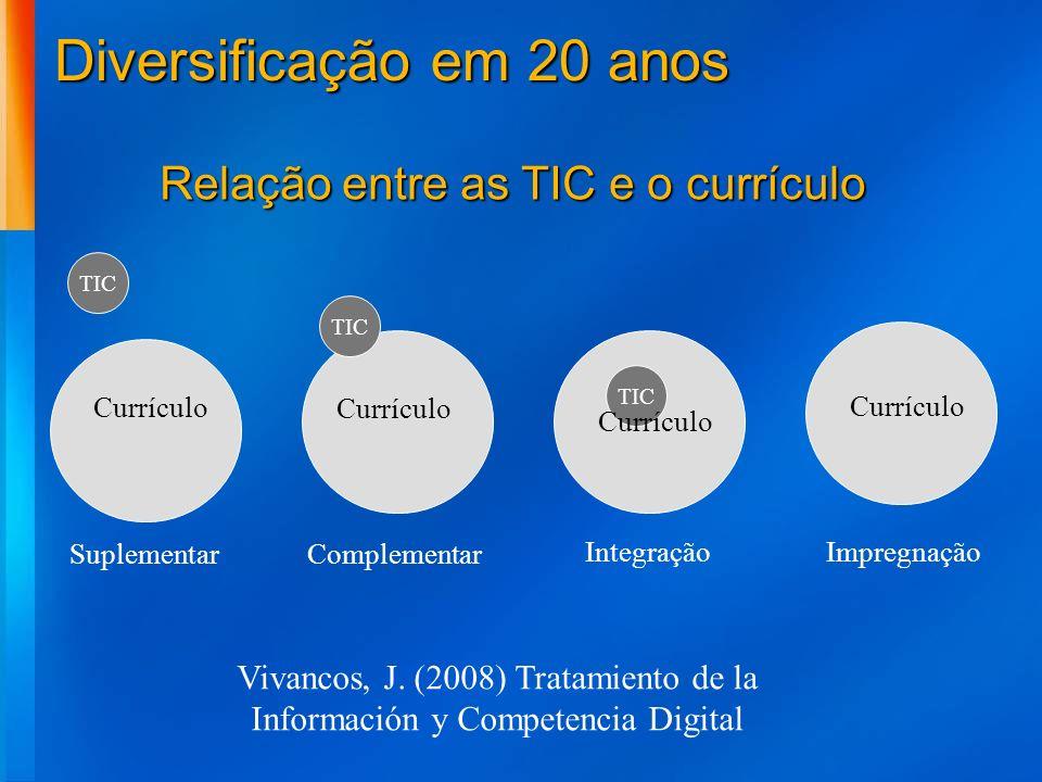 Diversificação em 20 anos Suplementar TIC Currículo TIC Complementar IntegraçãoImpregnação Currículo Relação entre as TIC e o currículo Vivancos, J. (