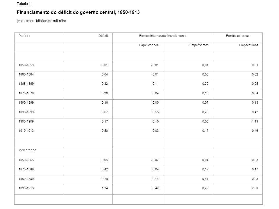 Tabela 11 Financiamento do déficit do governo central, 1850-1913 (valores em bilhões de mil-réis) PeríodoDéficitFontes internas de financiamentoFontes