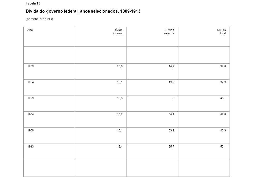 Tabela 13 Dívida do governo federal, anos selecionados, 1889-1913 (percentual do PIB) AnoDívida interna Dívida externa Dívida total 188923,614,237,8 1