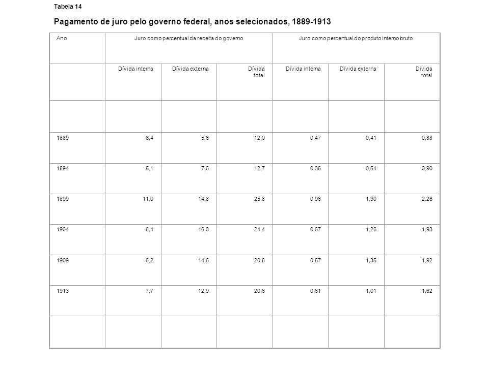 Tabela 14 Pagamento de juro pelo governo federal, anos selecionados, 1889-1913 AnoJuro como percentual da receita do governoJuro como percentual do pr