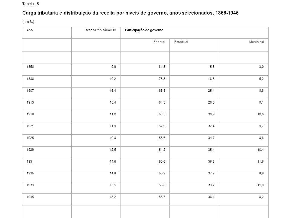 Tabela 15 Carga tributária e distribuição da receita por níveis de governo, anos selecionados, 1856-1945 (em %) AnoReceita tributária/PIBParticipação
