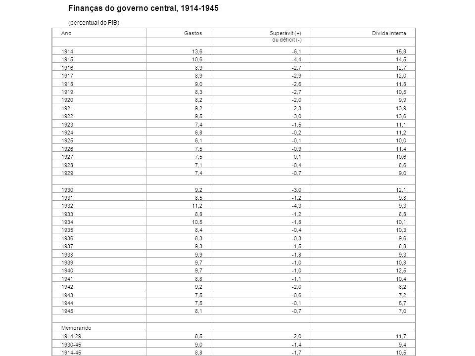 Tabela 16 Finanças do governo central, 1914-1945 ( percentual do PIB) AnoGastosSuperávit (+) ou déficit (-) Dívida interna 191413,6-6,115,8 191510,6-4