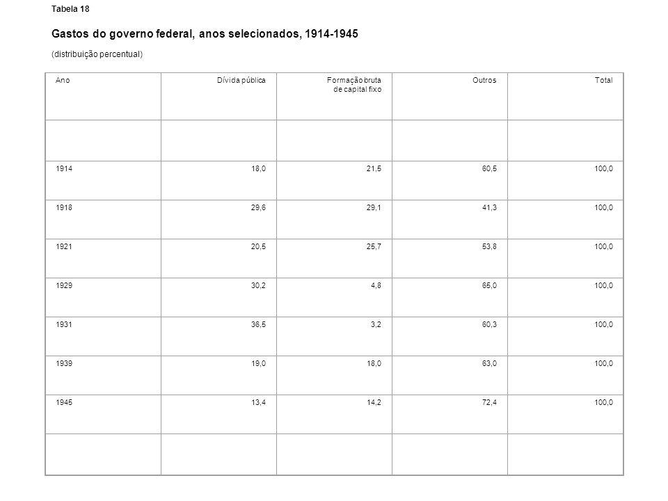 Tabela 18 Gastos do governo federal, anos selecionados, 1914-1945 (distribuição percentual) AnoDívida públicaFormação bruta de capital fixo OutrosTota