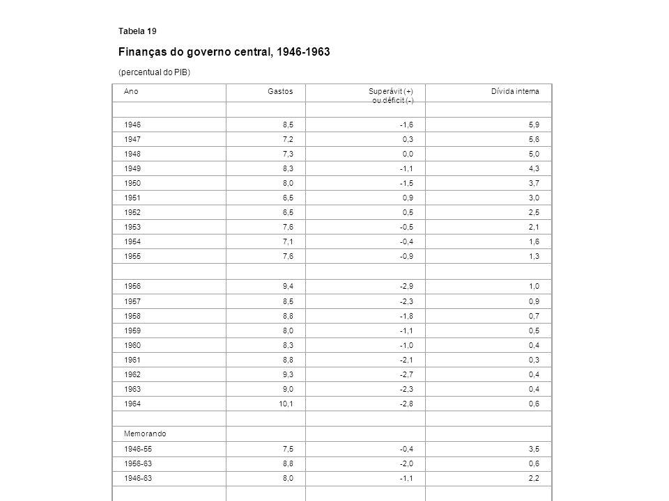 Tabela 19 Finanças do governo central, 1946-1963 (percentual do PIB) AnoGastosSuperávit (+) ou déficit (-) Dívida interna 19468,5-1,65,9 19477,20,35,6