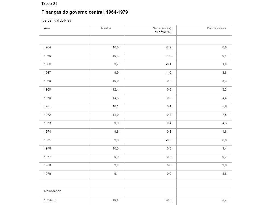 Tabela 21 Finanças do governo central, 1964-1979 ( percentual do PIB) AnoGastosSuperávit (+) ou déficit (-) Dívida interna 196410,6-2,90,6 196510,3-1,