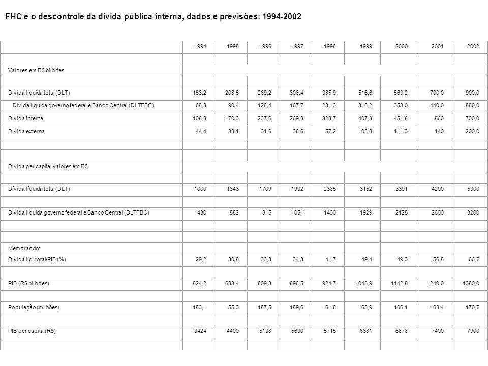 Tabela 1 FHC e o descontrole da dívida pública interna, dados e previsões: 1994-2002 199419951996199719981999200020012002 Valores em R$ bilhões Dívida