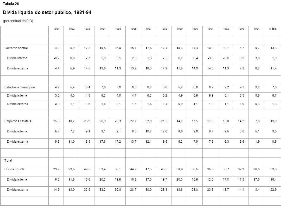 Tabela 26 Dívida líquida do setor público, 1981-94 (percentual do PIB) 19811982198319841985198619871988198919901991199219931994Média Governo central4,