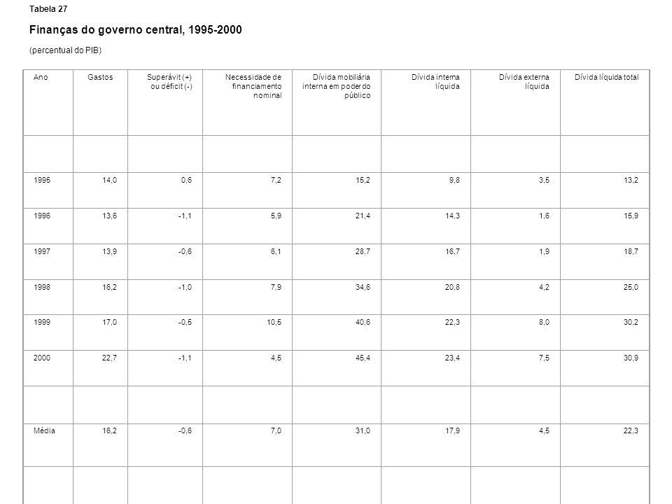 Tabela 27 Finanças do governo central, 1995-2000 (percentual do PIB) AnoGastosSuperávit (+) ou déficit (-) Necessidade de financiamento nominal Dívida