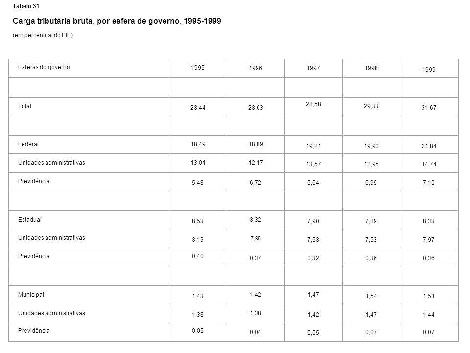 Tabela 31 Carga tributária bruta, por esfera de governo, 1995-1999 (em percentual do PIB) Esferas do governo 1995 199619971998 1999 Total 28,4428,63 2