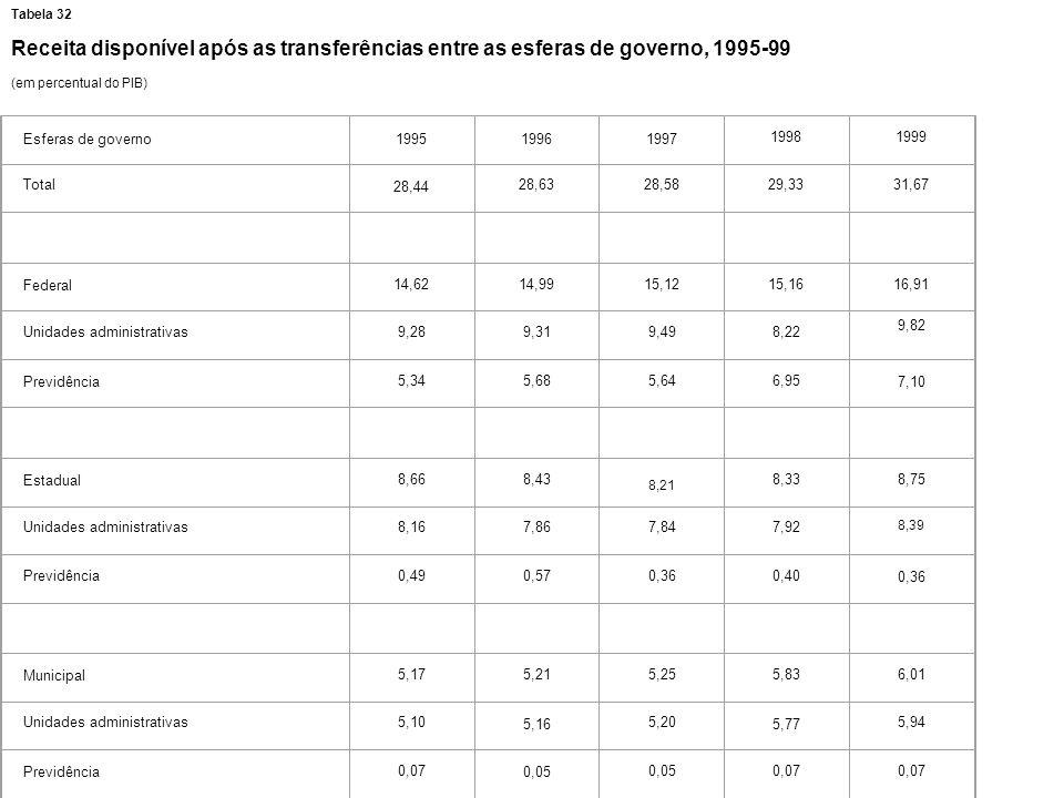 Tabela 32 Receita disponível após as transferências entre as esferas de governo, 1995-99 (em percentual do PIB) Esferas de governo199519961997 1998199