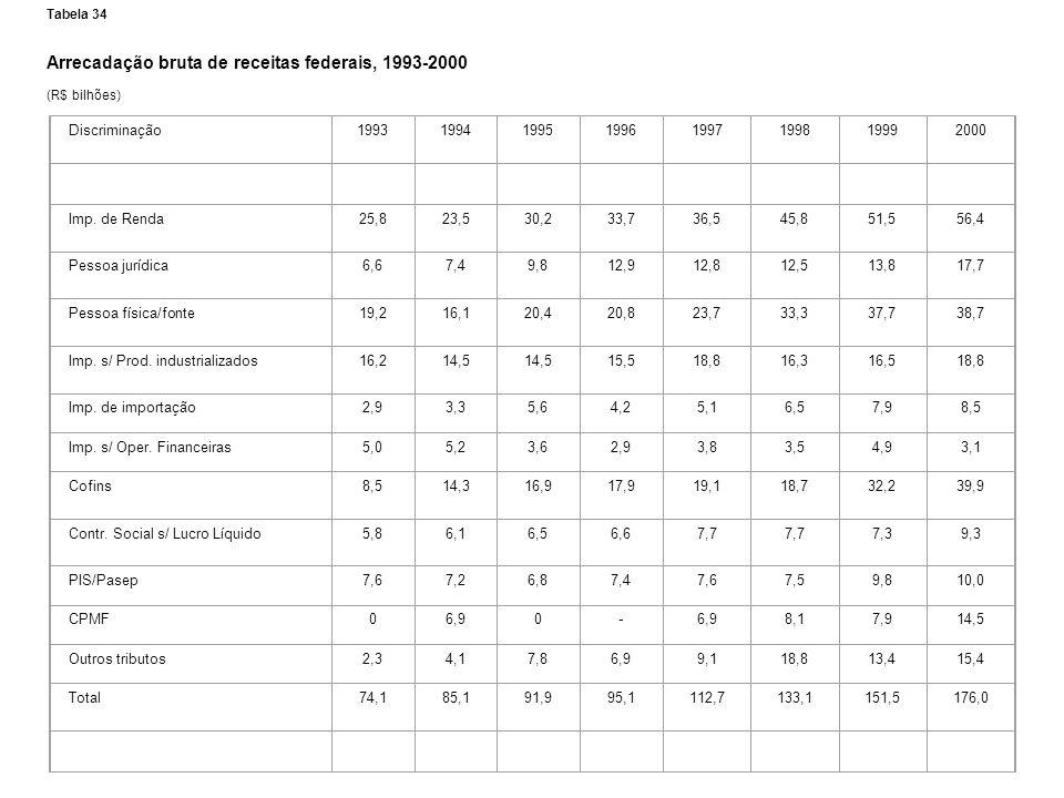 Tabela 34 Arrecadação bruta de receitas federais, 1993-2000 (R$ bilhões) Discriminação19931994199519961997199819992000 Imp. de Renda25,823,530,233,736