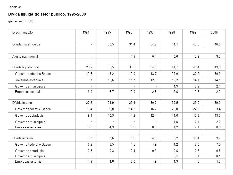 Tabela 35 Dívida líquida do setor público, 1995-2000 (percentual do PIB) Discriminação1994199519961997199819992000 Dívida fiscal líquida-30,531,434,24
