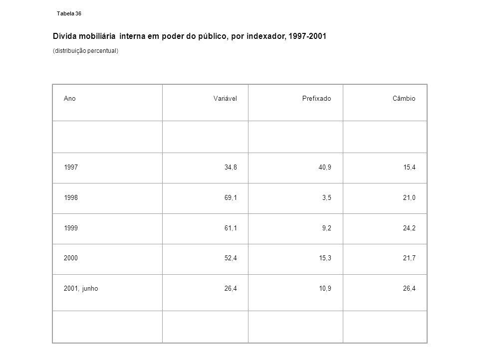 Tabela 36 Dívida mobiliária interna em poder do público, por indexador, 1997-2001 (distribuição percentual) AnoVariávelPrefixadoCâmbio 199734,840,915,
