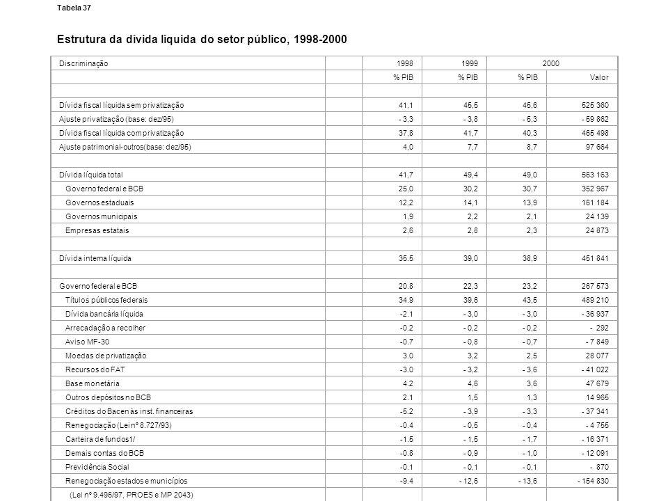 Tabela 37 Estrutura da dívida líquida do setor público, 1998-2000 Tabela 37 Estrutura da dívida líquida do setor público, 1998-2000 Tabela 37 Estrutur