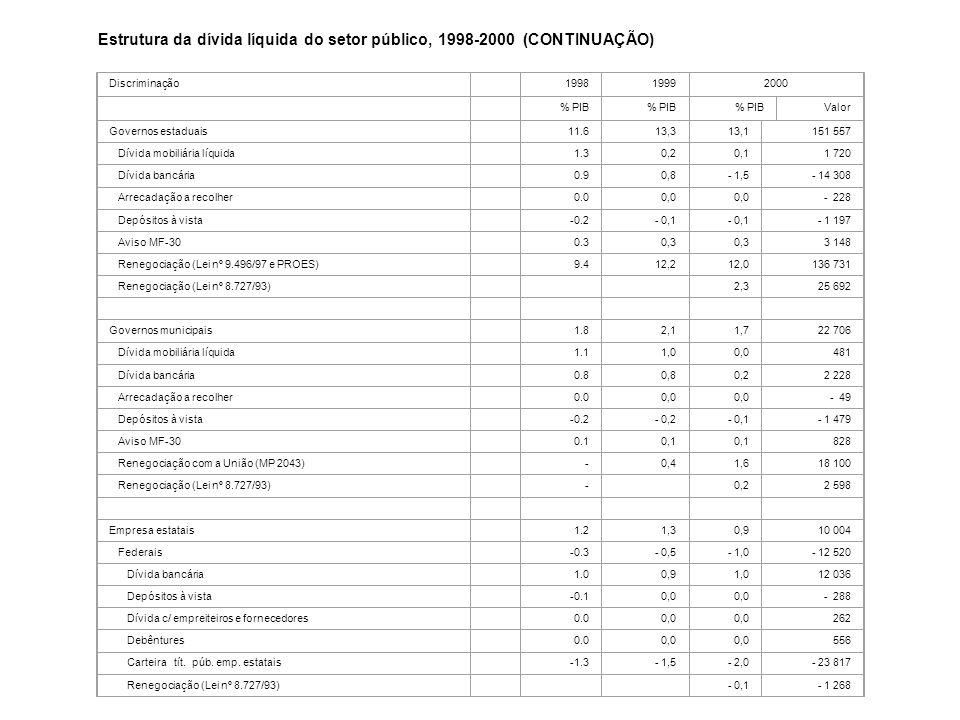 Estrutura da dívida líquida do setor público, 1998-2000 (CONTINUAÇÃO) Governos estaduais 11.6 13,3 13,1 151 557 Dívida mobiliária líquida 1.3 0,2 0,1
