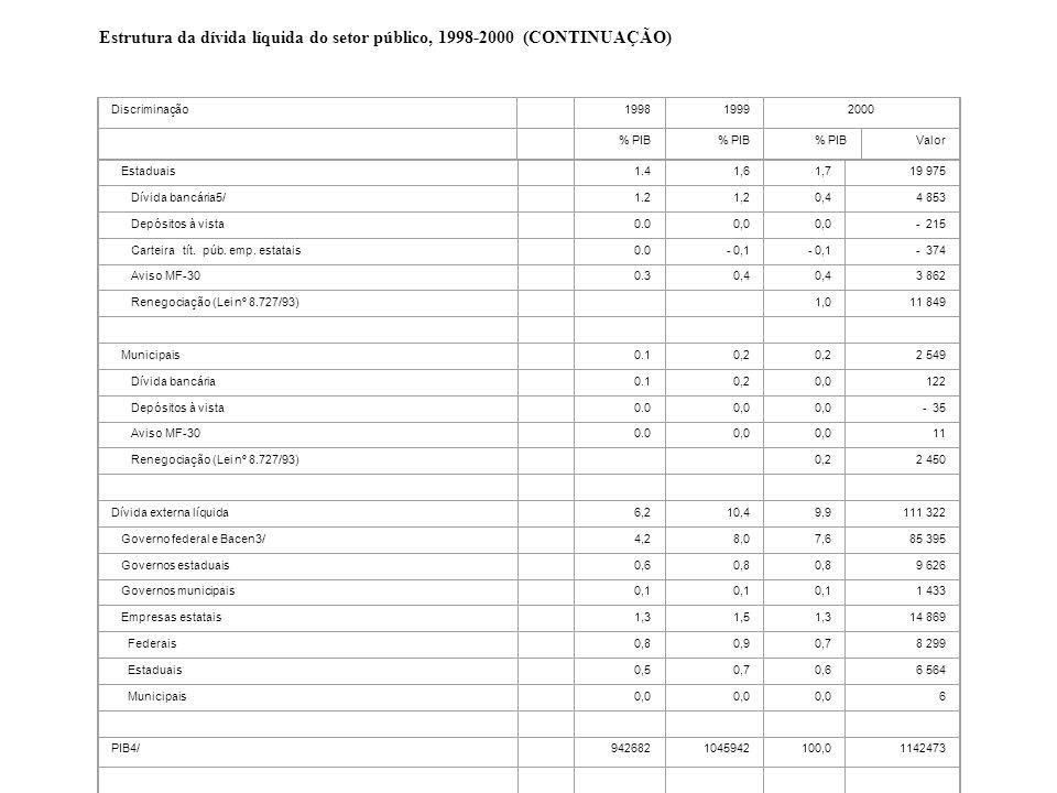 Estaduais 1.4 1,6 1,7 19 975 Dívida bancária5/ 1.2 1,2 0,4 4 853 Depósitos à vista 0.0 0,0 - 215 Carteira tít. púb. emp. estatais 0.0- 0,1 - 374 Aviso