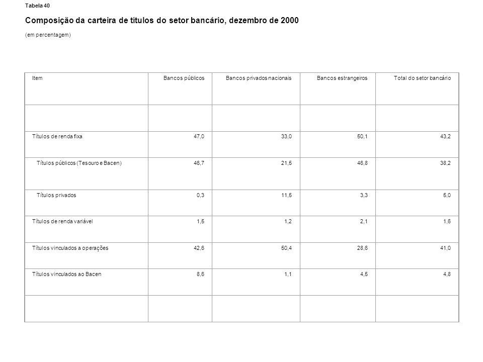 Tabela 40 Composição da carteira de títulos do setor bancário, dezembro de 2000 (em percentagem) ItemBancos públicosBancos privados nacionaisBancos es