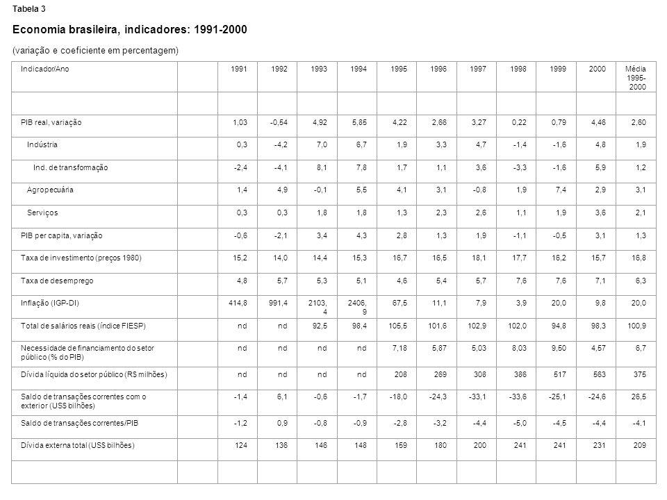 Tabela 3 Economia brasileira, indicadores: 1991-2000 (variação e coeficiente em percentagem) Indicador/Ano 1991199219931994199519961997199819992000Méd