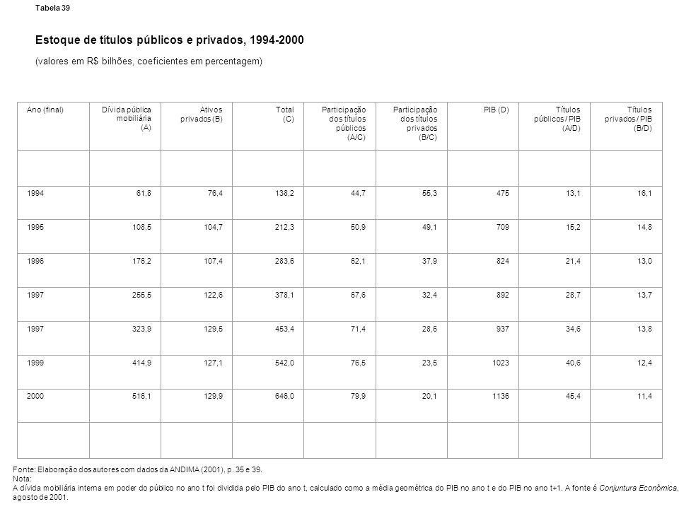 Tabela 39 Estoque de títulos públicos e privados, 1994-2000 (valores em R$ bilhões, coeficientes em percentagem) Fonte: Elaboração dos autores com dad