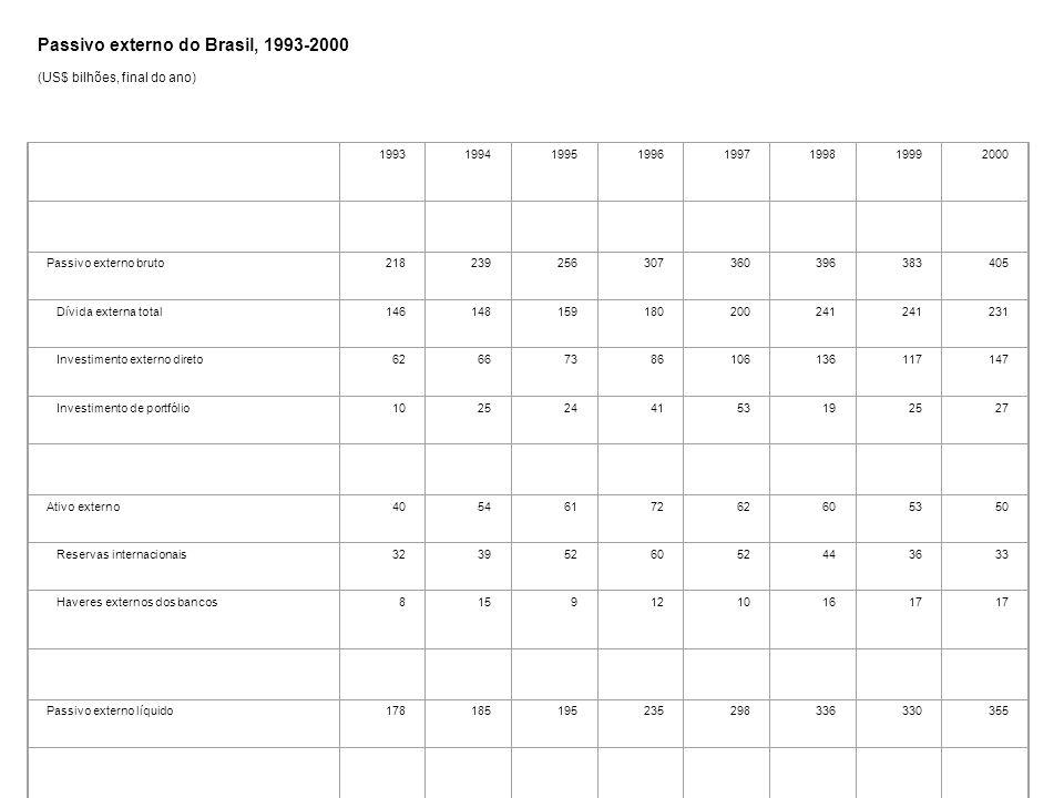 Tabela 4 Passivo externo do Brasil, 1993-2000 (US$ bilhões, final do ano) 19931994199519961997199819992000 Passivo externo bruto2182392563073603963834