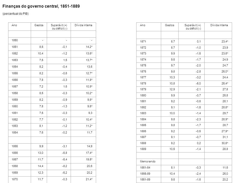 Tabela 9 Finanças do governo central, 1851-1889 (percentual do PIB) Tabela 9 Finanças do governo central, 1851-1889 (percentual do PIB) AnoGastosSuper