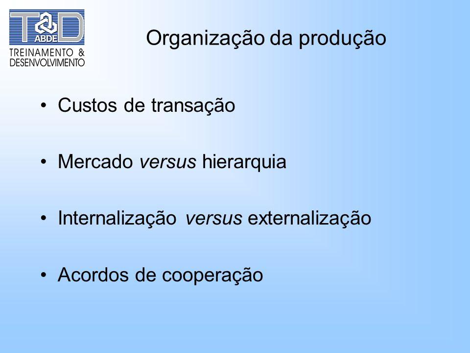 Organização da produção Custos de transação Mercado versus hierarquia Internalização versus externalização Acordos de cooperação