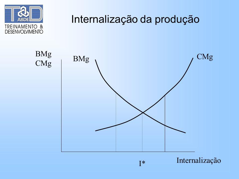 Internalização da produção CMg BMg CMg I* Internalização
