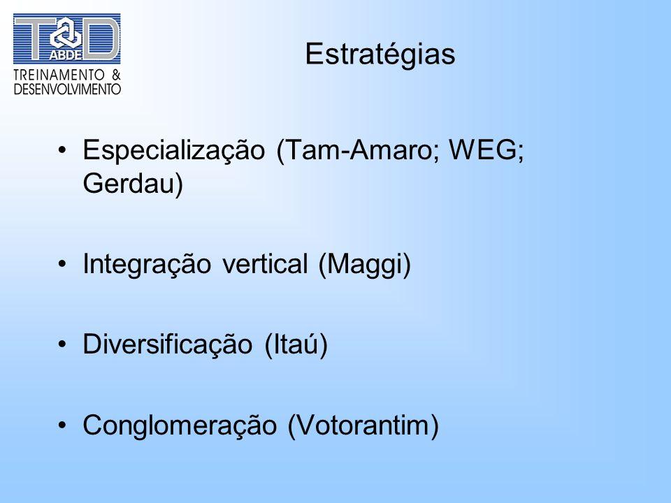 Estratégias Especialização (Tam-Amaro; WEG; Gerdau) Integração vertical (Maggi) Diversificação (Itaú) Conglomeração (Votorantim)