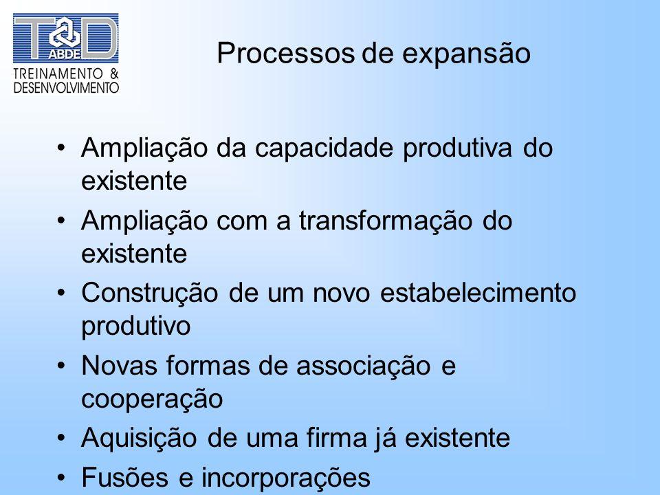 Processos de expansão Ampliação da capacidade produtiva do existente Ampliação com a transformação do existente Construção de um novo estabelecimento