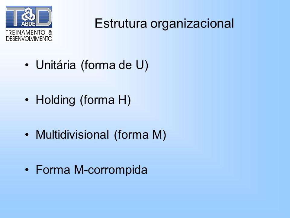 Estrutura organizacional Unitária (forma de U) Holding (forma H) Multidivisional (forma M) Forma M-corrompida