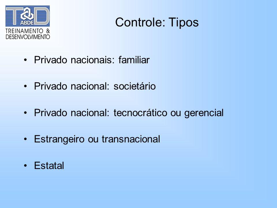 Controle: Tipos Privado nacionais: familiar Privado nacional: societário Privado nacional: tecnocrático ou gerencial Estrangeiro ou transnacional Esta