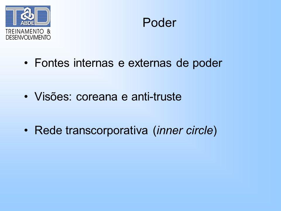 Poder Fontes internas e externas de poder Visões: coreana e anti-truste Rede transcorporativa (inner circle)