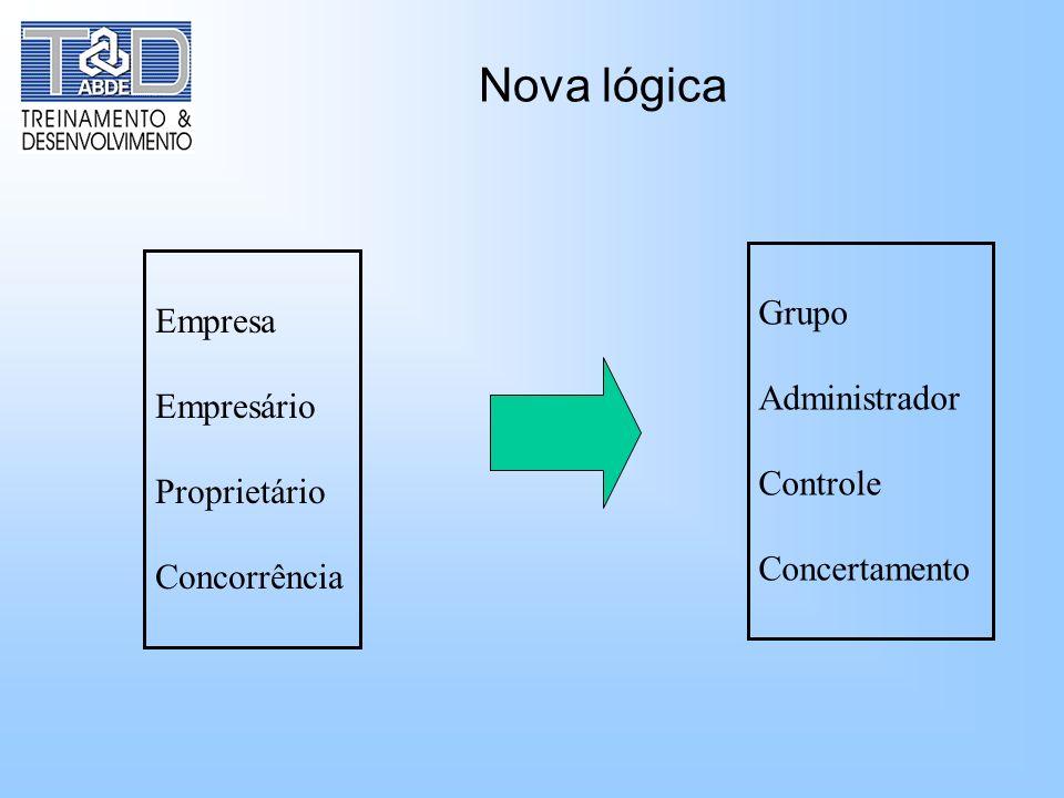 Nova lógica Empresa Empresário Proprietário Concorrência Grupo Administrador Controle Concertamento