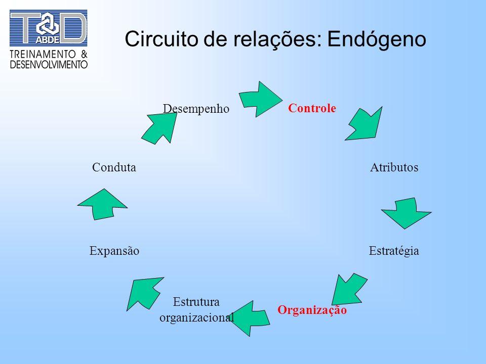 Circuito de relações: Endógeno Controle Atributos Estratégia Organização Estrutura organizacional Expansão Conduta Desempenho