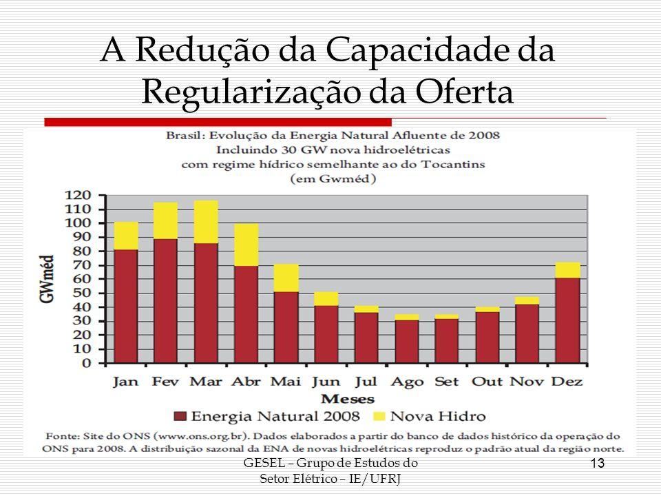 GESEL – Grupo de Estudos do Setor Elétrico – IE/UFRJ 13 A Redução da Capacidade da Regularização da Oferta
