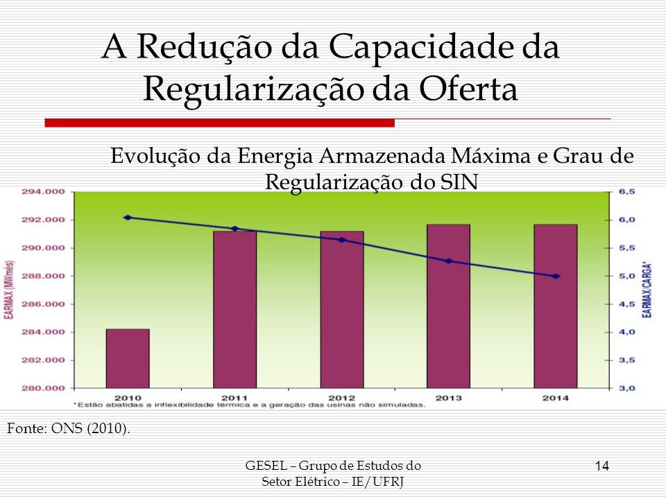 GESEL – Grupo de Estudos do Setor Elétrico – IE/UFRJ 14 A Redução da Capacidade da Regularização da Oferta Evolução da Energia Armazenada Máxima e Gra