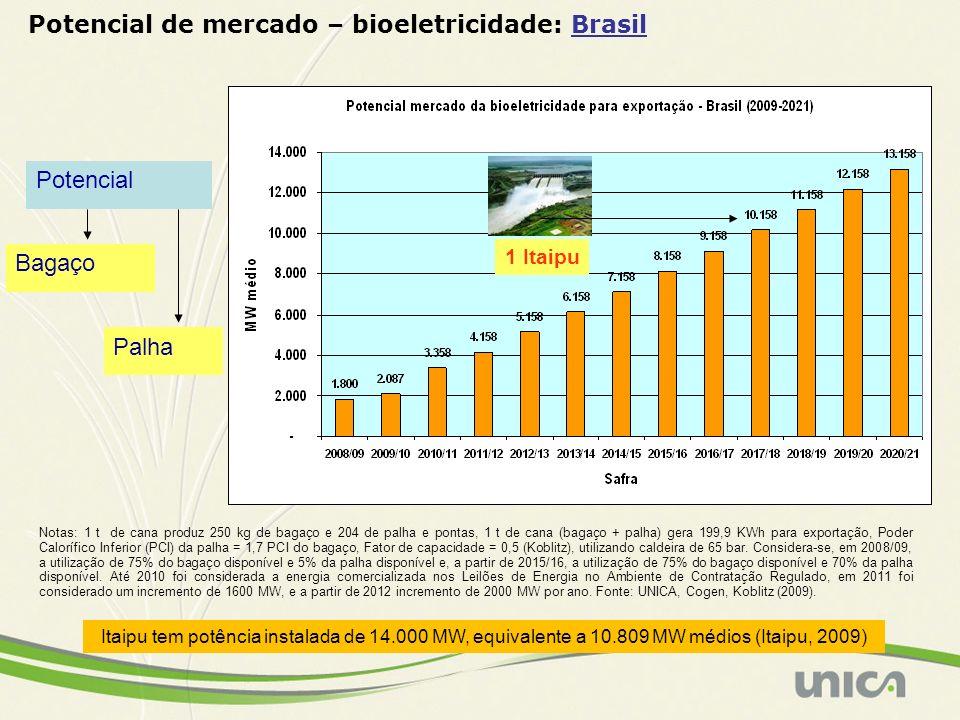 Notas: 1 t de cana produz 250 kg de bagaço e 204 de palha e pontas, 1 t de cana (bagaço + palha) gera 199,9 KWh para exportação, Poder Calorífico Infe