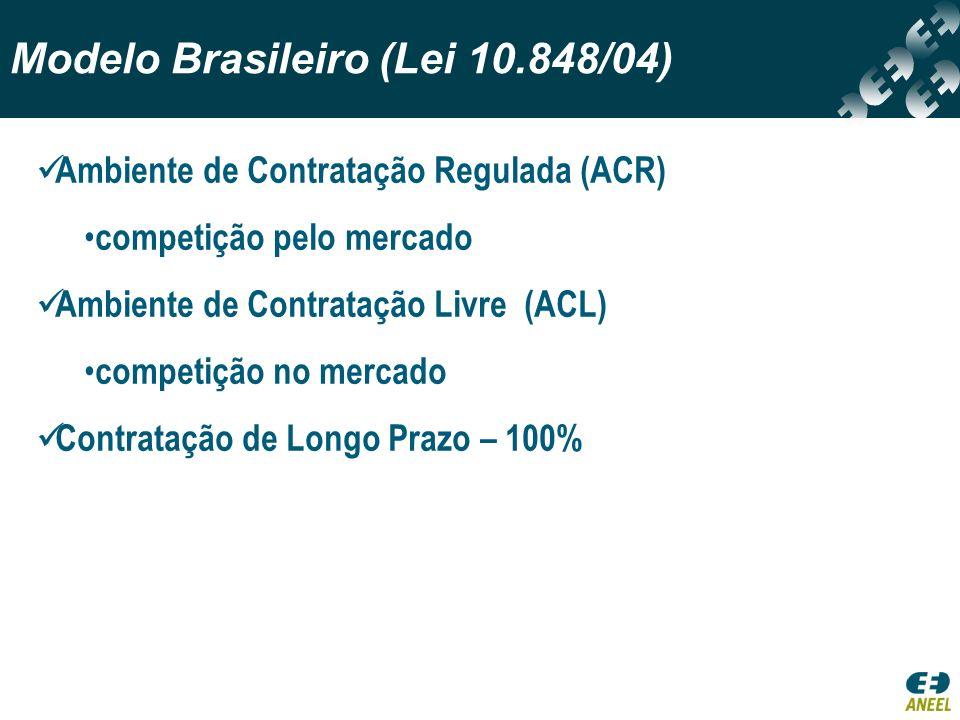 Modelo Brasileiro (Lei 10.848/04) Ambiente de Contratação Regulada (ACR) competição pelo mercado Ambiente de Contratação Livre (ACL) competição no mer