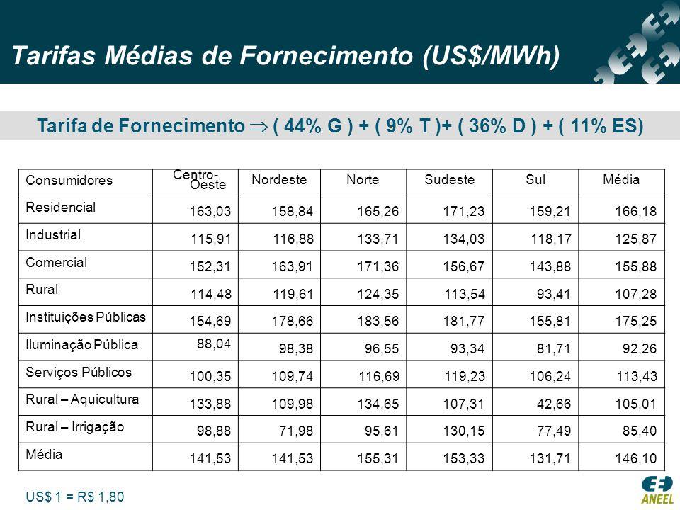 Tarifas Médias de Fornecimento (US$/MWh) Consumidores Centro- Oeste NordesteNorteSudesteSulMédia Residencial 163,03 158,84 165,26 171,23 159,21 166,18