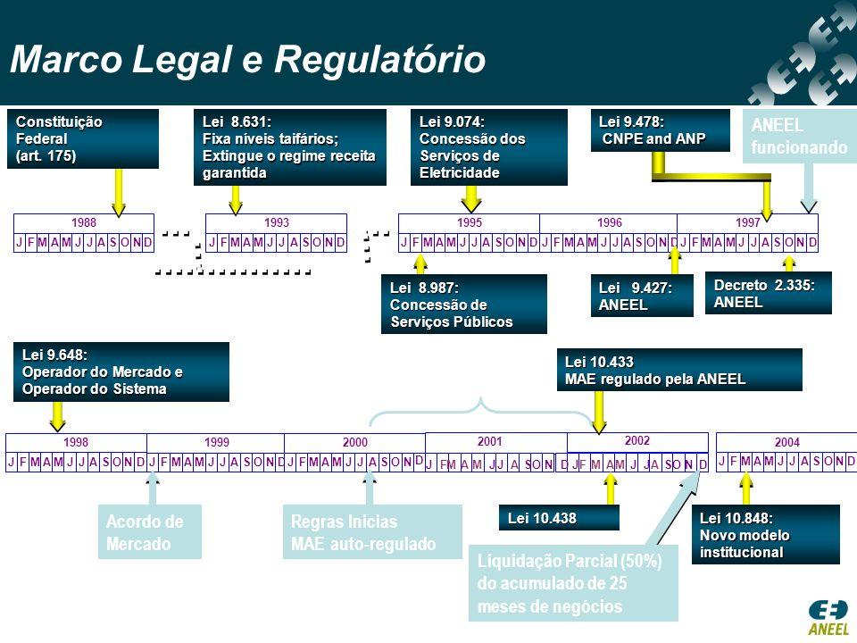 Marco Legal e Regulatório Lei 9.074: Concessão dos Serviços de Eletricidade Lei 9.648: Operador do Mercado e Operador do Sistema JFMAMJJASOND 1988 JFM