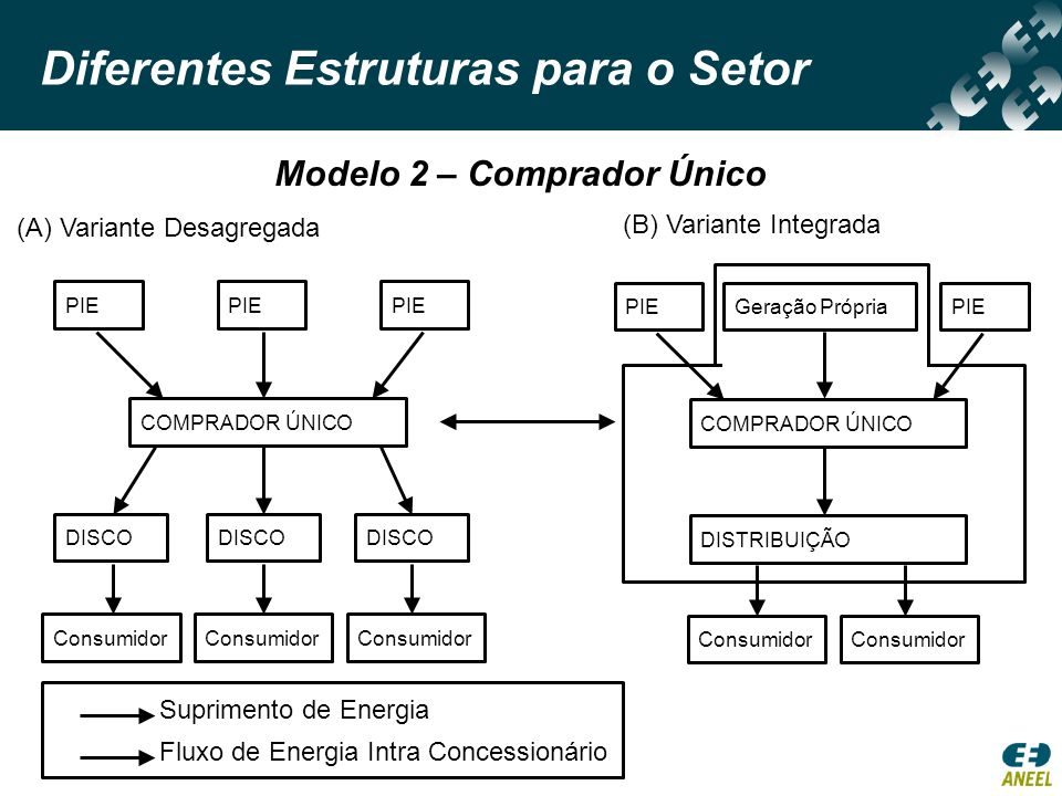 Diferentes Estruturas para o Setor (A) Variante Desagregada (B) Variante Integrada Modelo 2 – Comprador Único PIE COMPRADOR ÚNICO DISCO Consumidor Sup