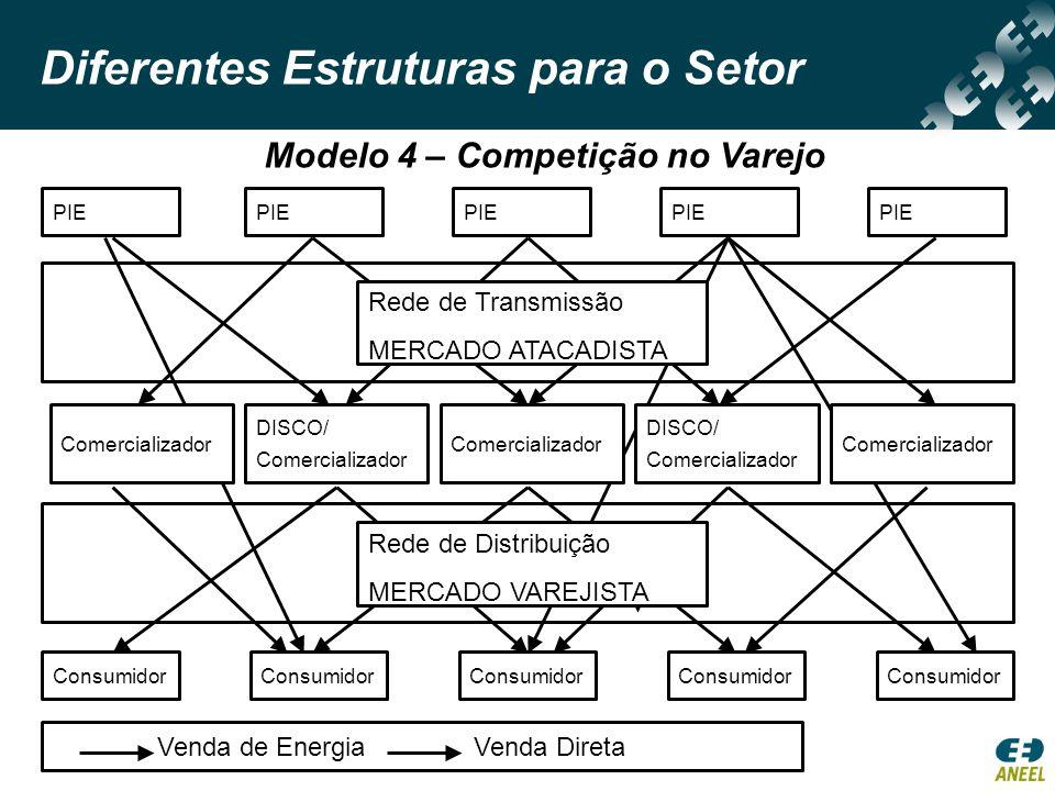Gerador Consumidores cativos Consumidores livres e especiais Consumidores livres Gerador incentivado Distribuidor Comercializadores Leilões Regulados Modelo Comprador único Preços de mercado Tarifa Regulada Modelo Brasileiro (Lei 10.848/04) Mercado livre