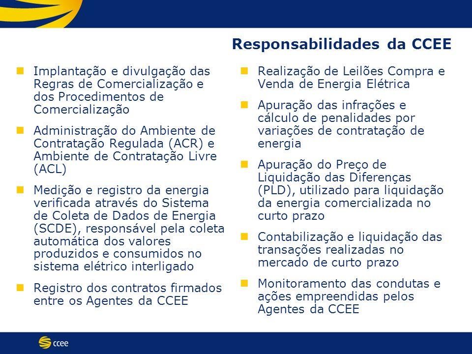 Responsabilidades da CCEE Implantação e divulgação das Regras de Comercialização e dos Procedimentos de Comercialização Administração do Ambiente de C