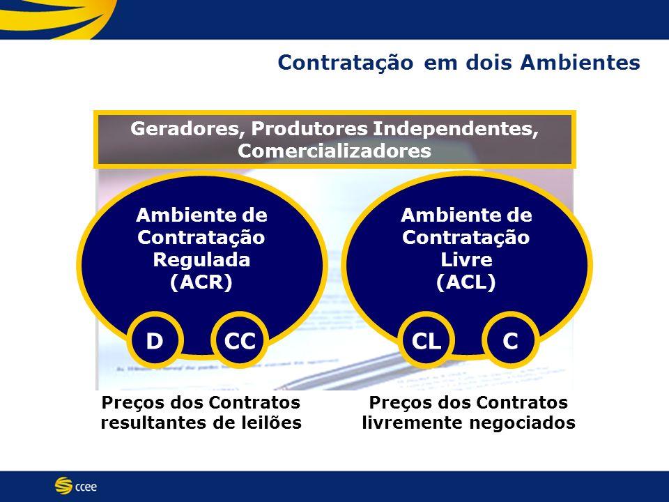Contratação em dois Ambientes Geradores, Produtores Independentes, Comercializadores Ambiente de Contratação Regulada (ACR) Ambiente de Contratação Li