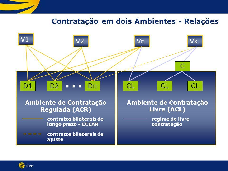 Contratação em dois Ambientes - Relações V1... D1 VkVnV2 D2DnCL C Ambiente de Contratação Regulada (ACR) Ambiente de Contratação Livre (ACL) contratos