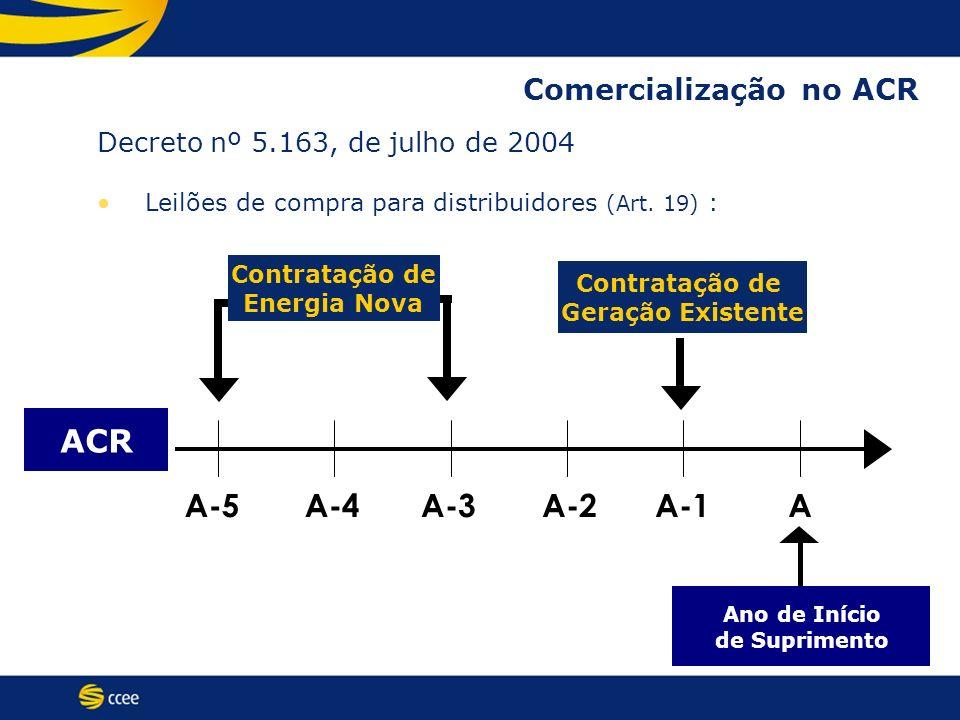 ACR A-5A-4A-3A-2A-1A Contratação de Geração Existente Ano de Início de Suprimento Contratação de Energia Nova Decreto nº 5.163, de julho de 2004 Leilõ